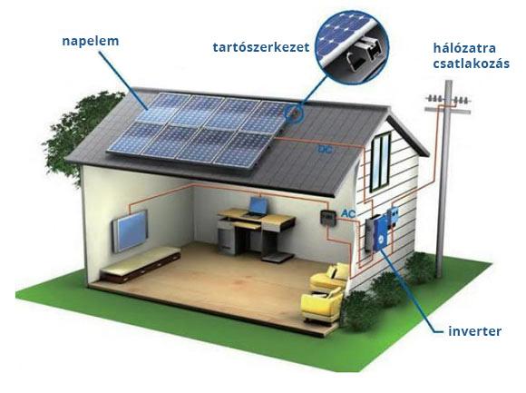 Hálózatra tápláló napelemes rendszer