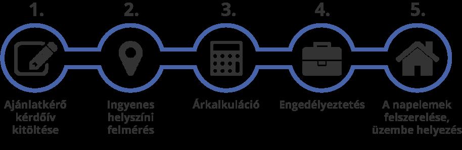 Napelem rendszer telepítése folyamatábra
